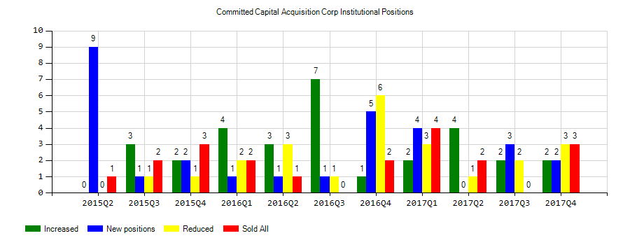 Committed Capital Acquisition Corp (NASDAQ:STKS) Sentiment Crashes in Q4 2018