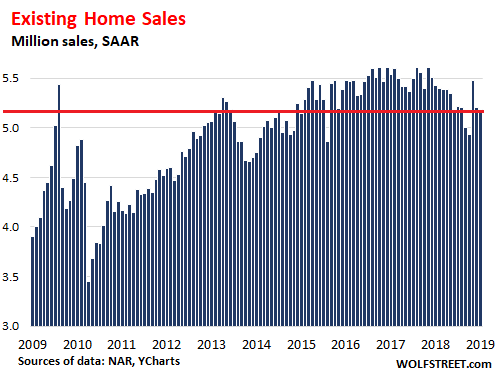Miami Home Sales Rise in May, Fueled by Low Interest Rates and New Tax Law