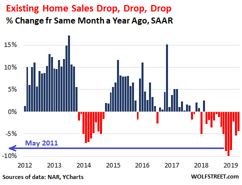 Miami Single-Family Home Sales Jump Double Digits in July 2019