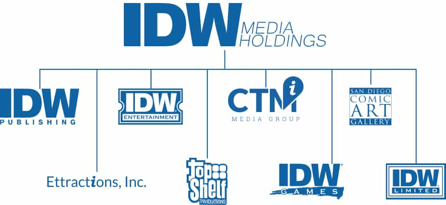 IDW Board Member Stephen Brown Indicted for Bank Fraud With Reality TV Star's Dad